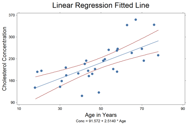 Linear regression fitted line plot