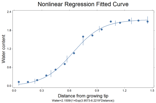 Nonlinear regression fitted line plot