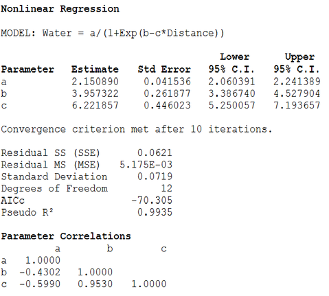 Nonlinear regression coefficient table
