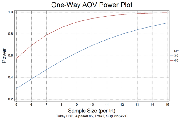 Power plot for one-way AOV